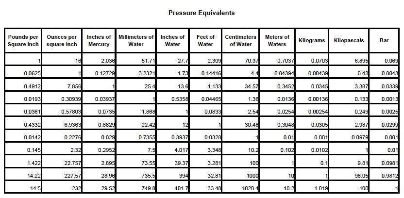 Download Pressure Equivalents
